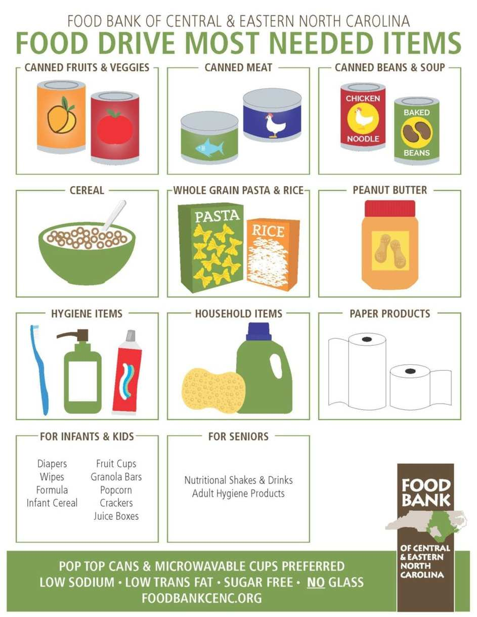 Food Drive Most Needed Items